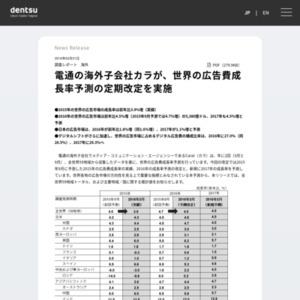 世界の広告費成長率予測の定期改定