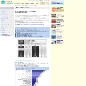 『電子マネー』に関するアンケート 2008