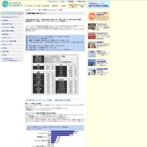 『新聞の購読』に関するアンケート