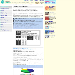 『MNP(番号ポータビリティ)』に関するアンケート