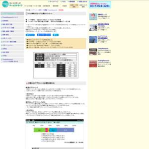 「トクホ飲料のイメージ」に関するアンケート