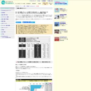「新聞」に関するアンケート