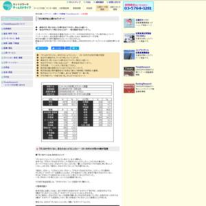 「汗と制汗剤」に関するアンケート