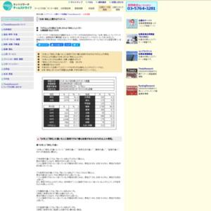 「お寺・神社」に関するアンケート