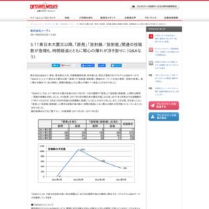 3.11東日本大震災以降、「原発」「放射線/放射能」関連の投稿数が急増も、時間経過とともに関心の薄れが浮き彫りに(Q&Aなう)