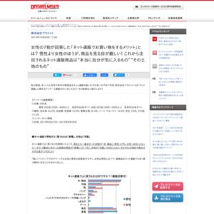 「ネット通販」に関するアンケート調査