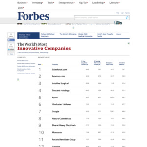 The World's Most Innovative Companies List