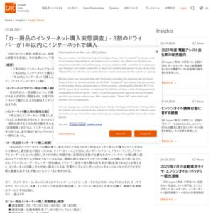 カー用品のインターネット購入実態調査