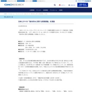 日本とタイの「食の好みに関する実態調査」