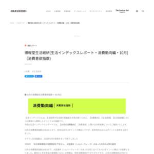 [生活インデックスレポート・消費動向編・2015年10月](消費意欲指数)