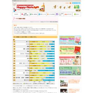 第222回 ママの健康大調査 2005.06.16~2005.06.22