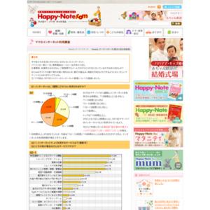 第361回 ママのインターネット利用調査 2008.04.10~2008.04.16