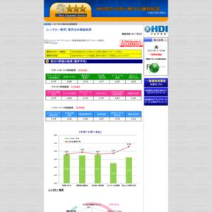 「問合せ窓口格付け」2011年度調査【レンタカー業界】の格付け結果
