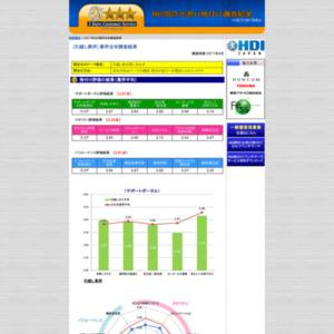 「問合せ窓口格付け」2011年度調査【引越し業界】