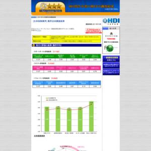 「問合せ窓口格付け」2011年度調査【損害保険業界】の格付け結果