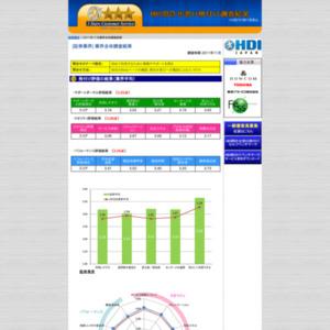 格付け調査結果 2011年11月度(証券業界)