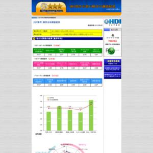 「問合せ窓口格付け」2012年度調査【ISP業界】