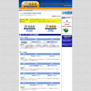 「問合せ窓口格付け」2012年度調査【かつら育毛発毛業界】
