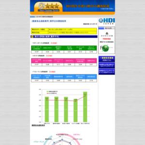 「問合せ窓口格付け」2014年度調査【健康食品通販業界】