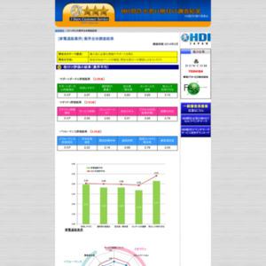 「問合せ窓口格付け」2014年度調査【家電通販業界】