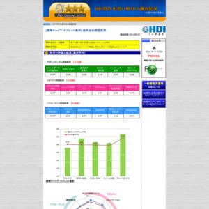 「問合せ窓口格付け」2014年度調査【携帯キャリア・タブレット業界】
