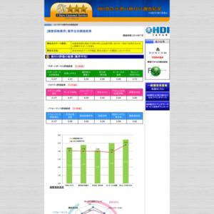 「問合せ窓口格付け」2014年度調査【損害保険業界】