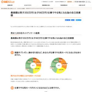 女子と男子を比較!仕事の「やる気モード」に関するアンケート調査