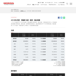 2014年6月度  四輪車 生産・販売・輸出実績