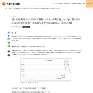 SNS上の「広島カープ」に関するクチコミ分析