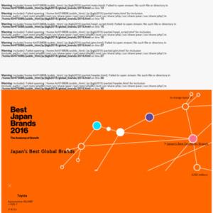 グローバル日本ブランドランキングTop40 2016