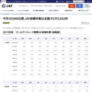 今年のGW8日間、JAF依頼件数は全国で5万5832件