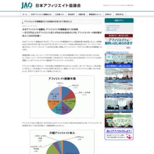 アフィリエイト市場調査2013