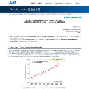 全大気平均二酸化炭素濃度が初めて400 ppmを超えました