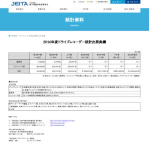 ドライブレコーダー統計出荷実績(2016年度第3四半期)