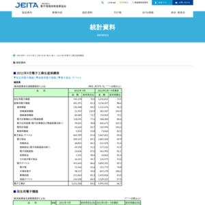 日本の電子工業の生産(2011年9月分)