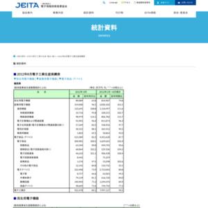 日本の電子工業の生産(2012年8月分)