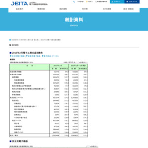 日本の電子工業の生産(2015年2月分)