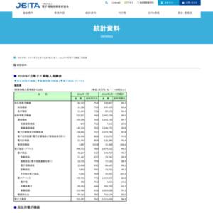 日本の電子工業の輸入(2016年7月分)