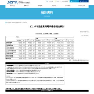 産業用電子機器受注統計(2013年8月分)