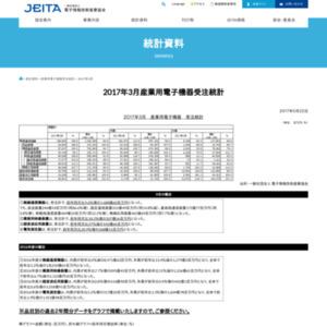 産業用電子機器受注統計(2017年3月分)