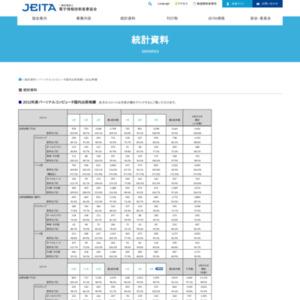 パーソナルコンピュータ国内出荷実績(2013年3月分)