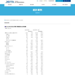 2011年8月民生用電子機器国内出荷実績
