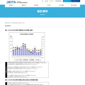 民生用電子機器国内出荷実績(2012年3月分)