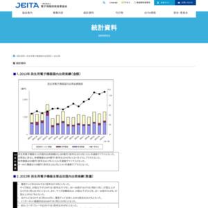 民生用電子機器国内出荷実績(2013年11月分)