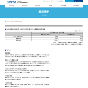 受信システム機器国内出荷実績(2011年度)