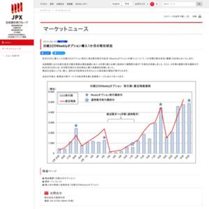 日経225Weeklyオプション導入1か月の取引状況