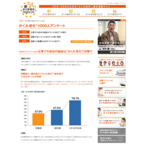 かくれ老化1000人アンケート vol.5