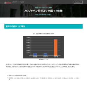 新型コロナウイルス影響 ACジャパン前年より全国で7倍増