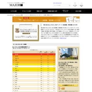 マンショントレンド調査 第24回 住んでみたい街アンケート(首都圏/関西圏)2016年