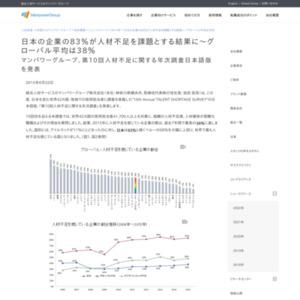 第10回人材不足に関する年次調査日本語版